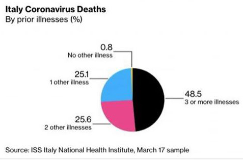 deaths related to illness